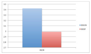 iron in bison compared to iron in beef infographic
