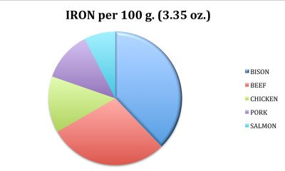 Iron in bison comparison diagram