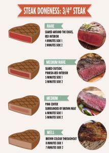 Bison steak doneness diagram