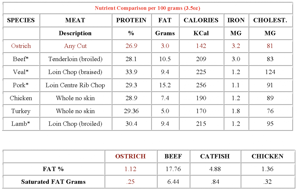 ostrich nutrient comparison chart