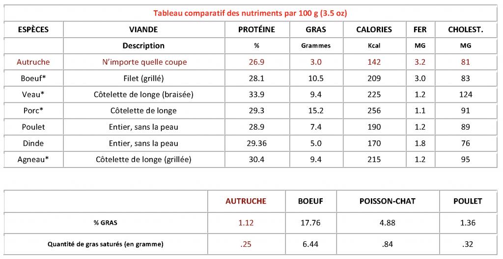 Tableau comparatif des nutriments d'autruche
