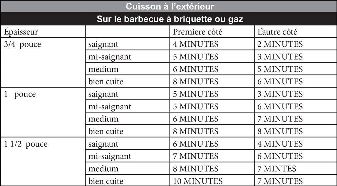 Sur le barbecue à briquette ou gaz