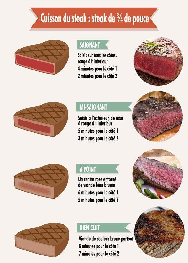 Cuisson du steak : steak de ¾ de pouce